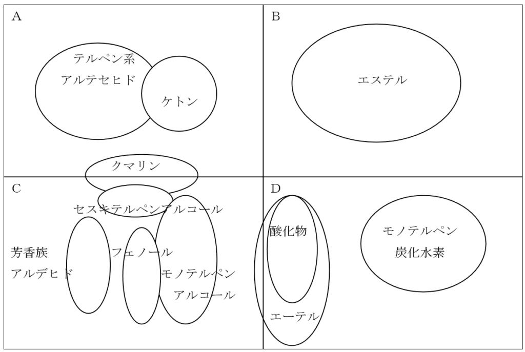 精油の成分を分析した座標軸